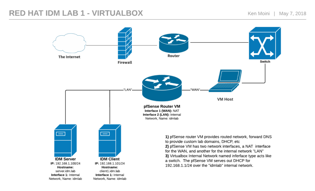 Red Hat IdM Lab 1 - VirtualBox